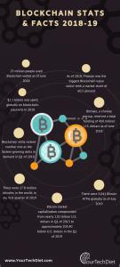 Blockchain Stats & Facts 2018-19