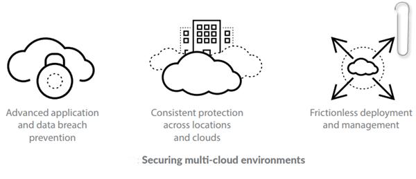 Securing multi-cloud environments