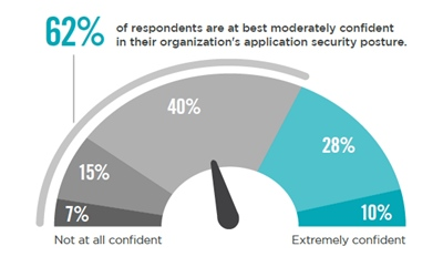 5 BEST PRACTICES FOR APPLICATION SECURITY Media