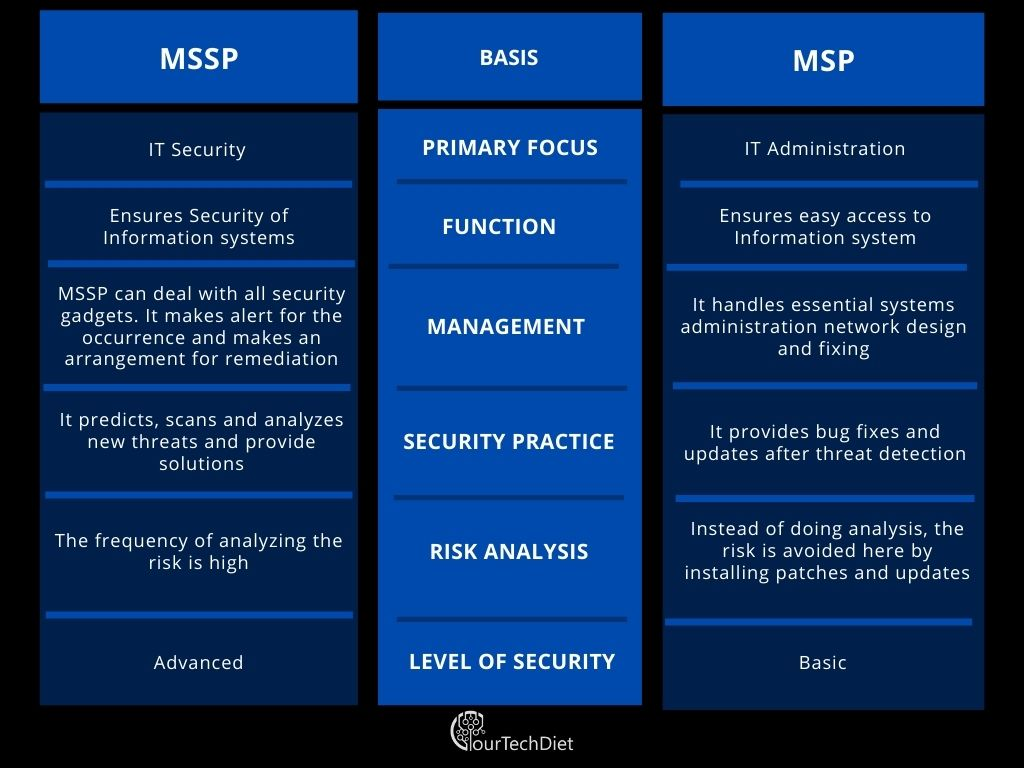 MSSP vs MSP comparison