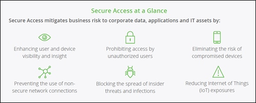 Secure Access at Glance
