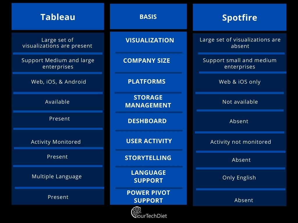 Tableau Vs Spotfire comparison table