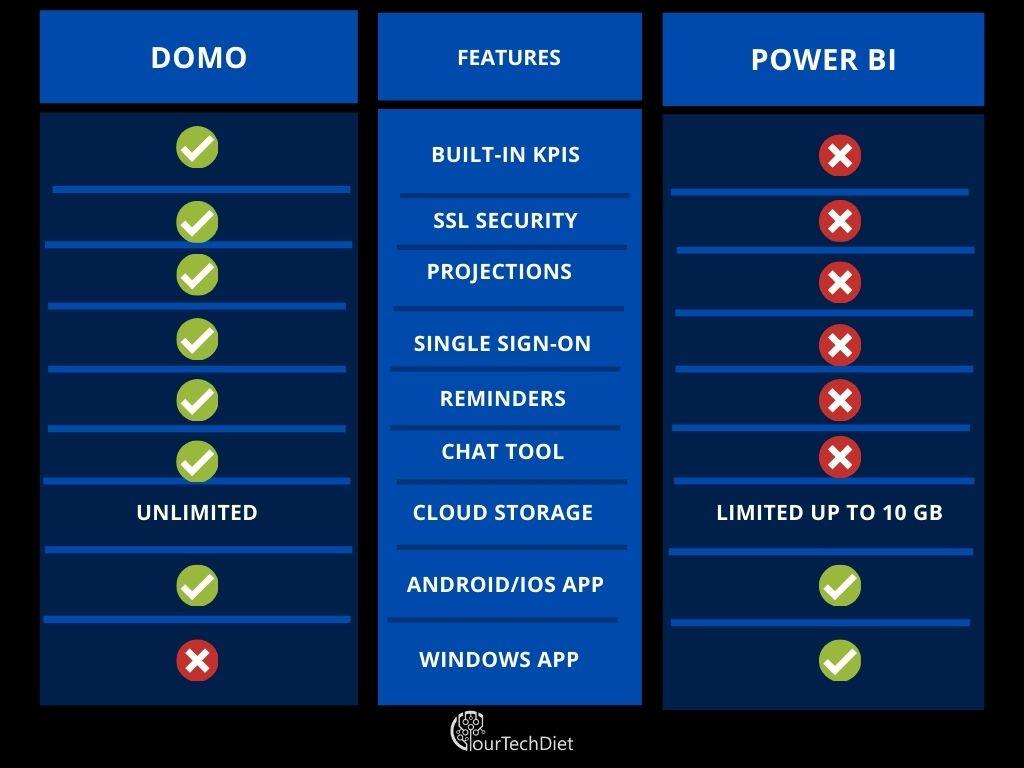 Domo vs Power BI comparison