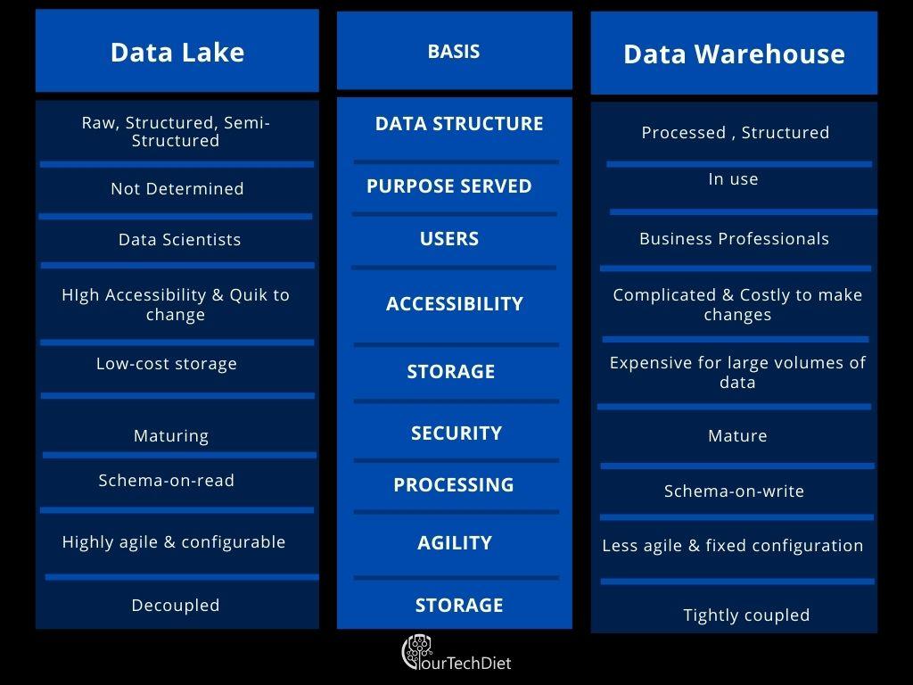 Data Lake Vs. Data Warehouse comparison Table