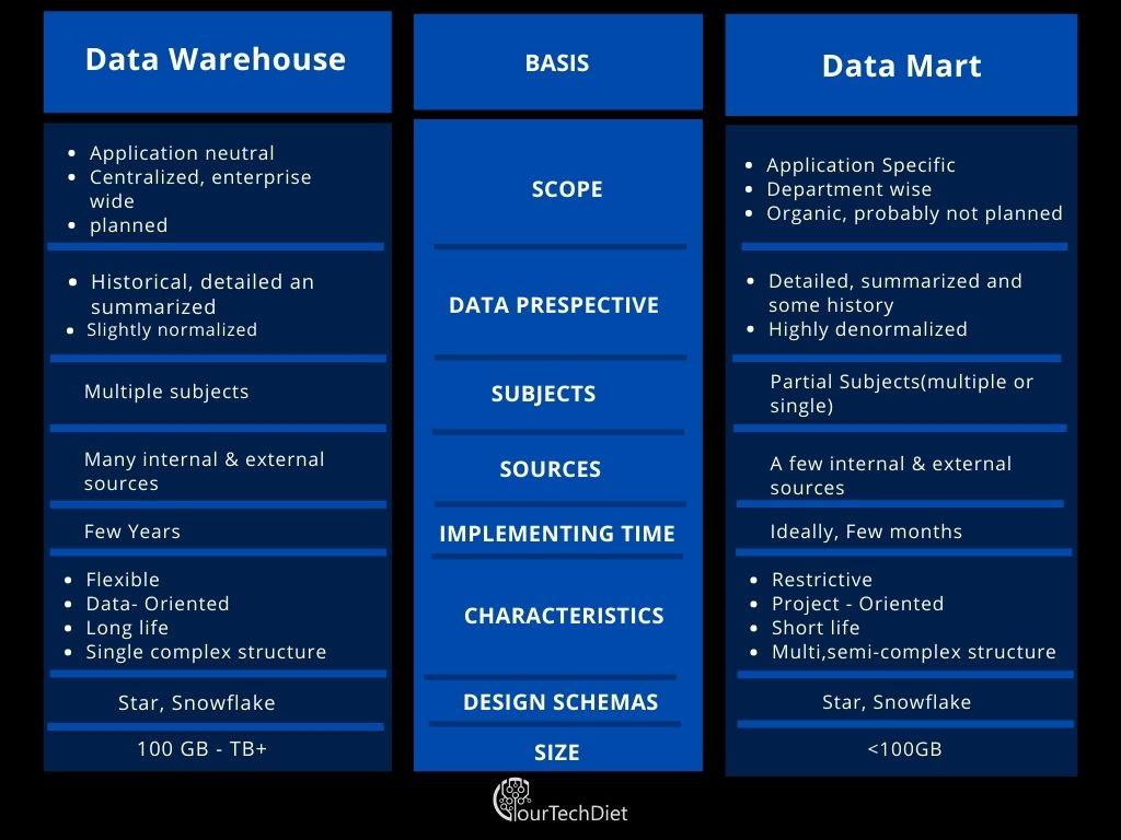 Data Warehouse Vs. Data Mart comparison Table