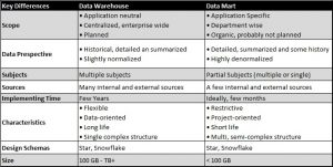 Data Warehouse vs. Data Mart