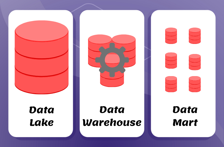 Data warehouse, Data lake, and Datamart