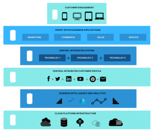 Digital Experience Platform Architecture Explained