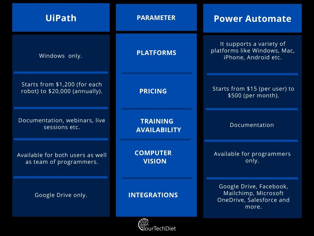 UiPath vs. Power Automate tabular