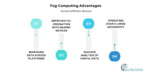 Fog Computing Advantages Graphic