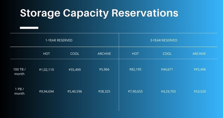Storage Capacity Reservations