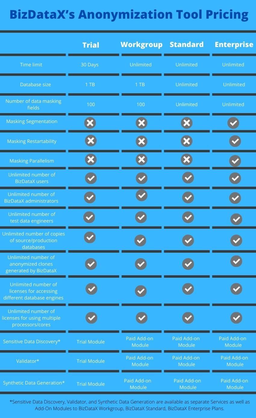 BizDataX's anonymization tool Pricing