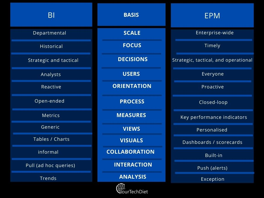 EPM vs. BI_ Tabular Comparison