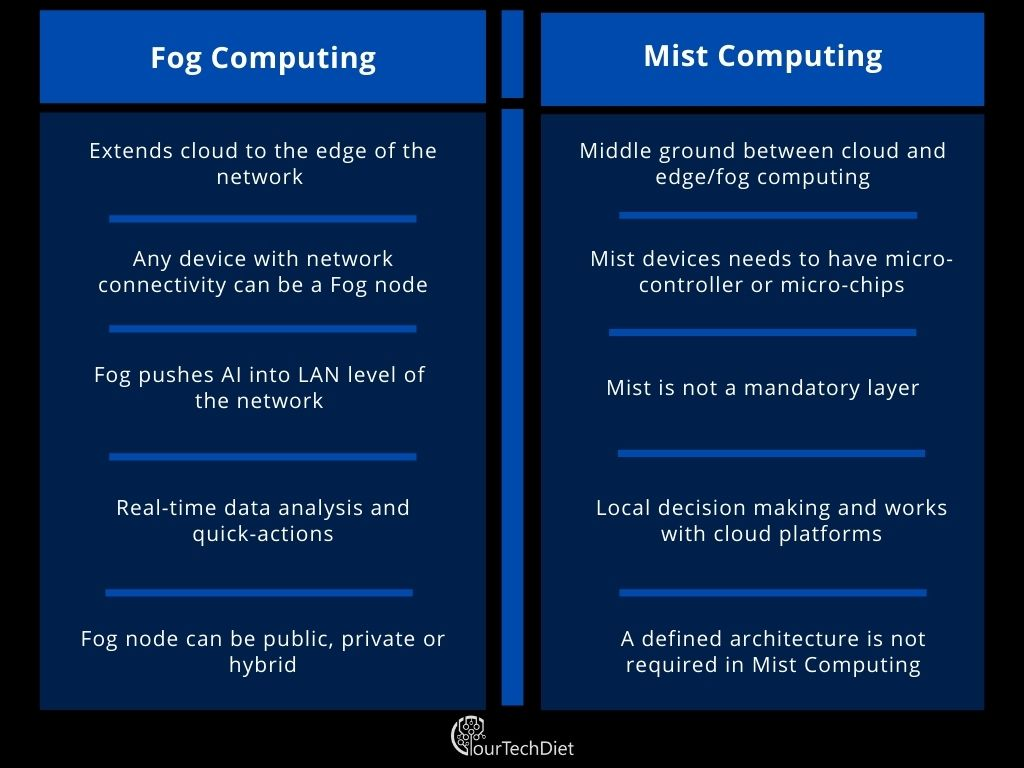 Fog computing and Mist Computing Tabular Comparison