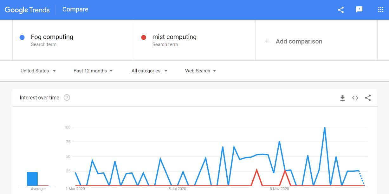 Fog computing vs mist computing Google Trends