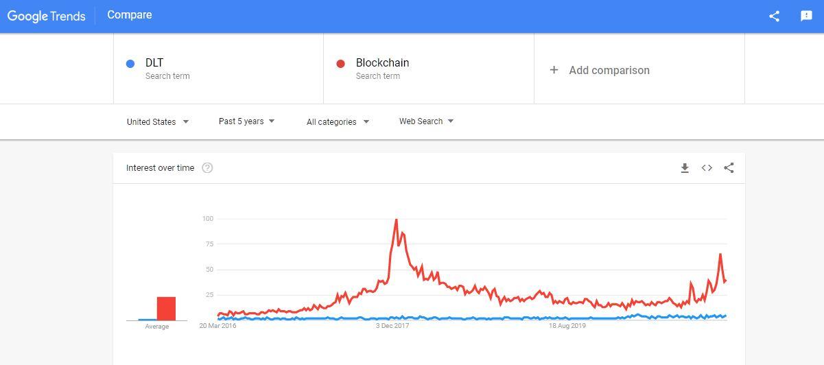 DLT vs. Blockchain google trends