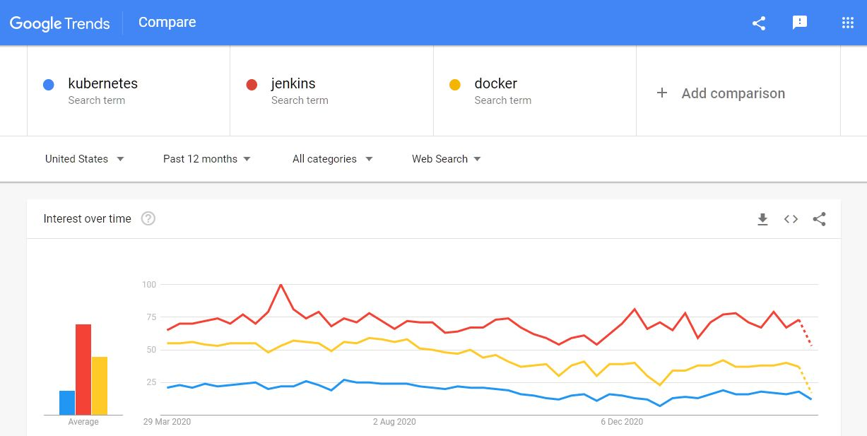 Difference between kubernetes, jenkins and docker Google Trends