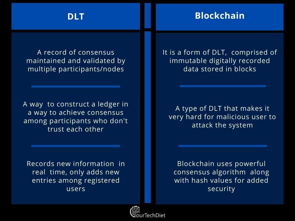 Distributed Ledger Technology vs. Blockchain Tabular Comparison