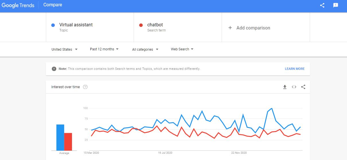 Virtual Assistant vs Chatbot Google Trends