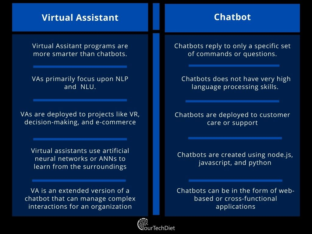 Virtual assistants vs Chatbots What's the Difference